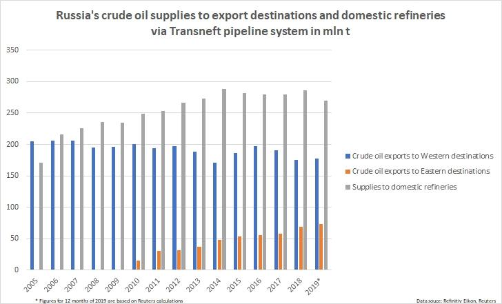 Nga mở rộng đường ống dẫn dầu Thái Bình Dương, đưa 1/3 lượng dầu xuất khẩu về phía Đông