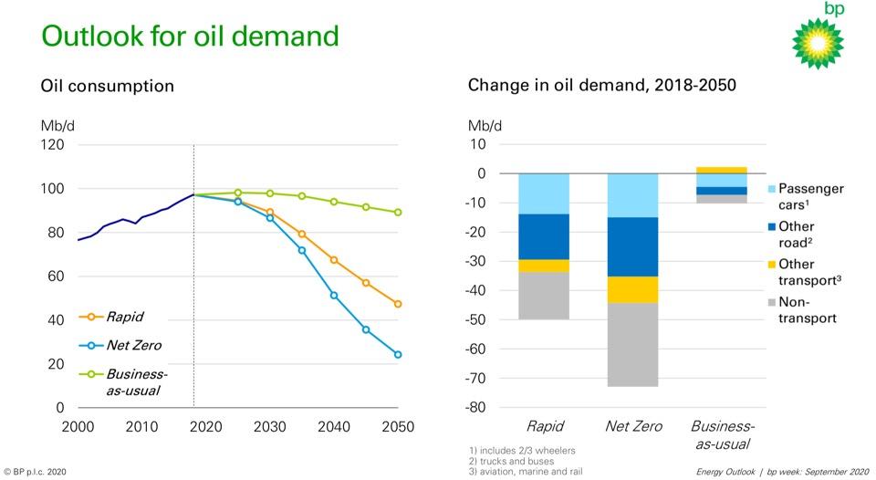 diem moi trong du bao nang luong bp 2020 bp energy outlook 2020