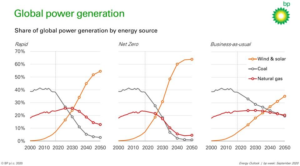 Điểm mới trong Dự báo năng lượng BP 2020 (BP Energy Outlook 2020)