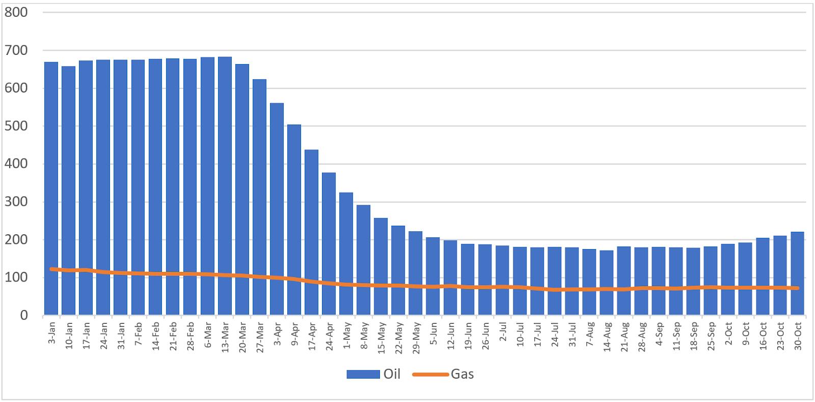 Số lượng giàn khoan dầu tại Mỹ liên tục tăng