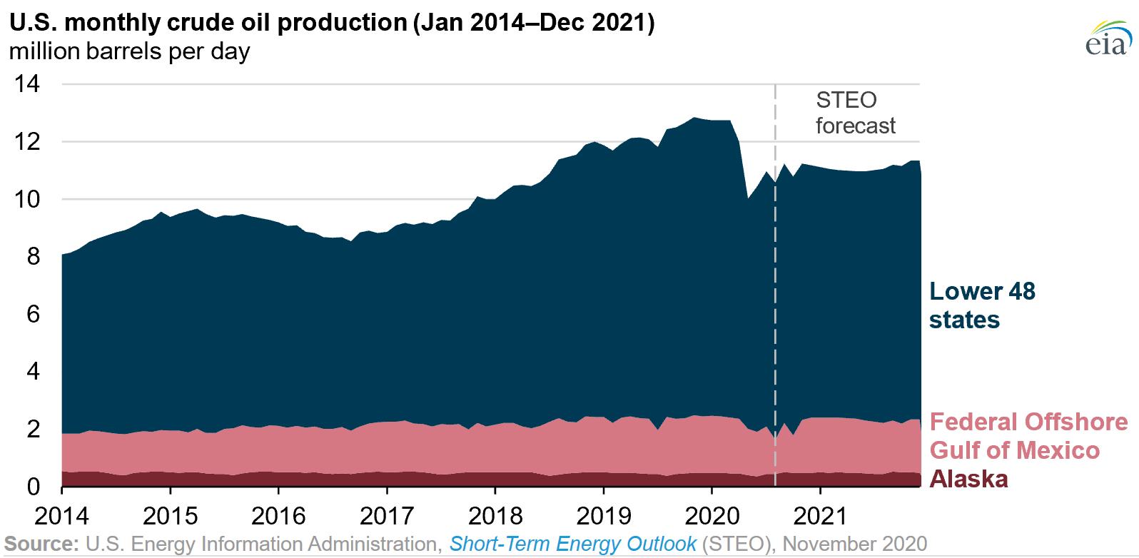 Mỹ đứng đầu thế giới về sản lượng dầu thô
