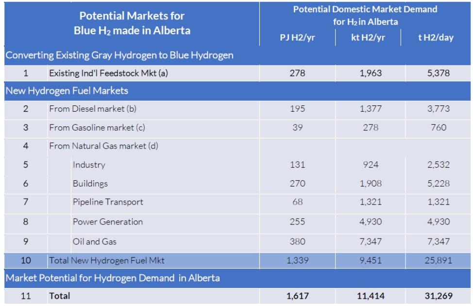 Alberta - Nôi dầu khí của Canada - chuyển đổi sang điện khí hydro