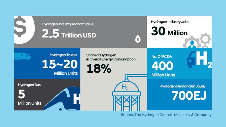Rystad Energy dự báo về đầu tư hydro toàn cầu