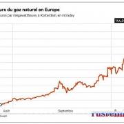 Khủng hoảng năng lượng đe dọa phục hồi kinh tế toàn cầu