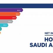 arab saudi sap cong bo ipo cua aramco