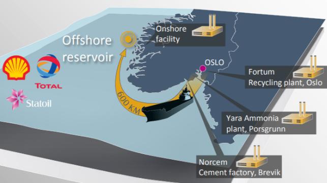Na Uy bật đèn xanh cho dự án thu giữ CO2 của Equinor, Total và Shell