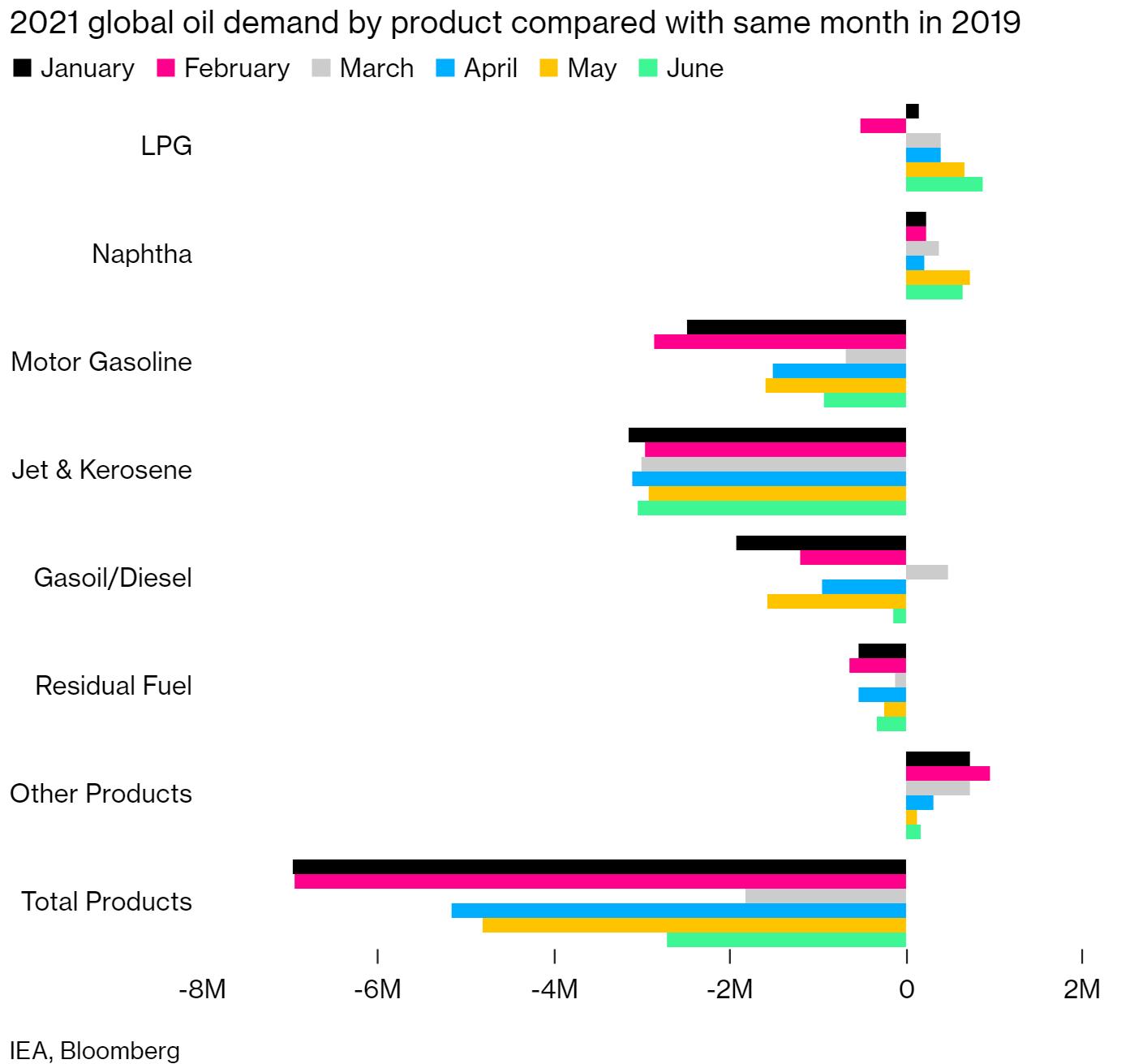 Tin thị trường: OPEC giữ nguyên dự báo phục hồi nhu cầu tiêu thụ dầu thô thế giới năm 2021