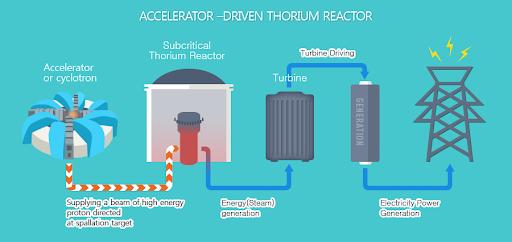 """Lò phản ứng hạt nhân """"sạch"""" đầu tiên trên thế giới"""