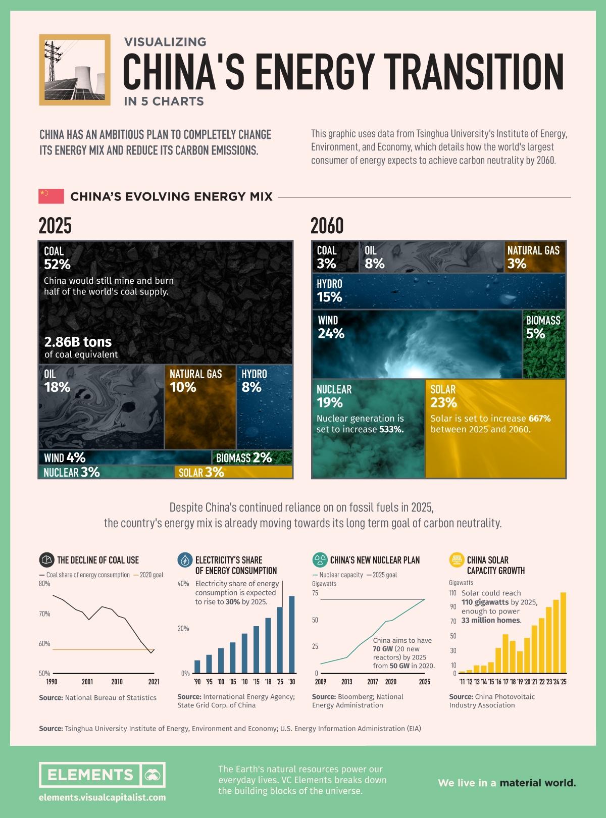 Các công ty dầu khí nhà nước Trung Quốc đang đối mặt với quá trình chuyển đổi năng lượng